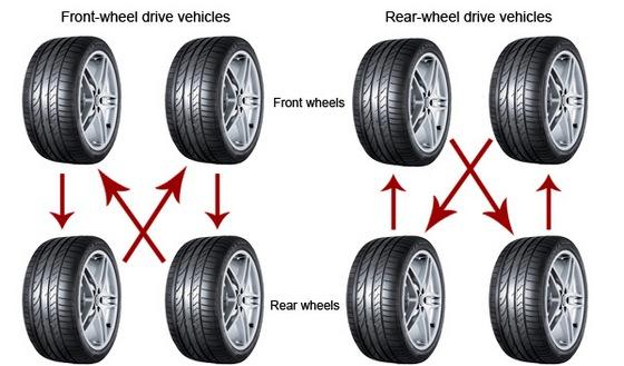 Kako se rotiraju gume na automobilima?