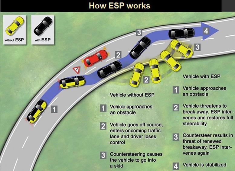 Od 2015.godine u Evropi svi automobili moraju imati ESP