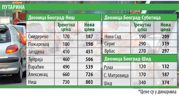 Poskupljuje putarina u Srbiji